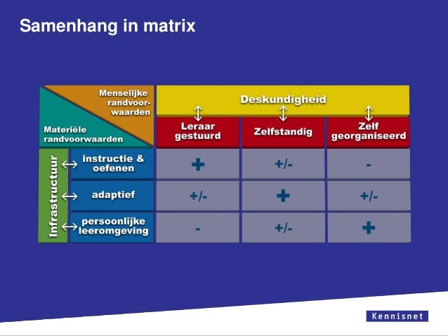Samenhang in matrix