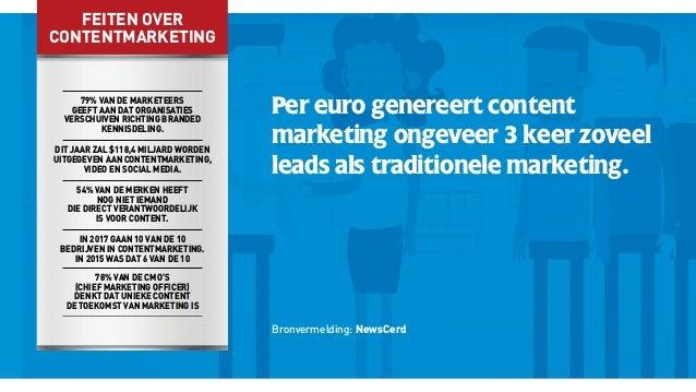 Per euro genereert content marketing ongeveer 3 keer zoveel leads als traditionele marketing. Bronvermelding: NewsCerd 79%...