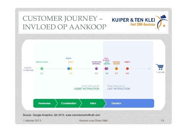 CUSTOMER JOURNEY – INVLOED OP AANKOOP 1 oktober 2013 Kansen voor Direct Mail 13 Source: Google Analytics, Q4 2012, www.zer...