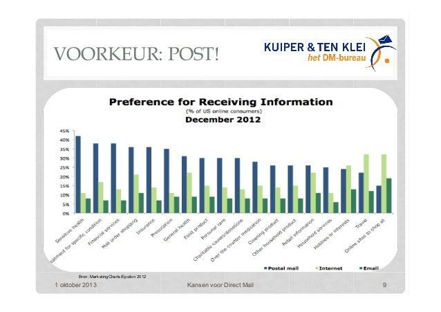 VOORKEUR: POST! 1 oktober 2013 Kansen voor Direct Mail 9 Bron: MarketingCharts/Epsilon 2012
