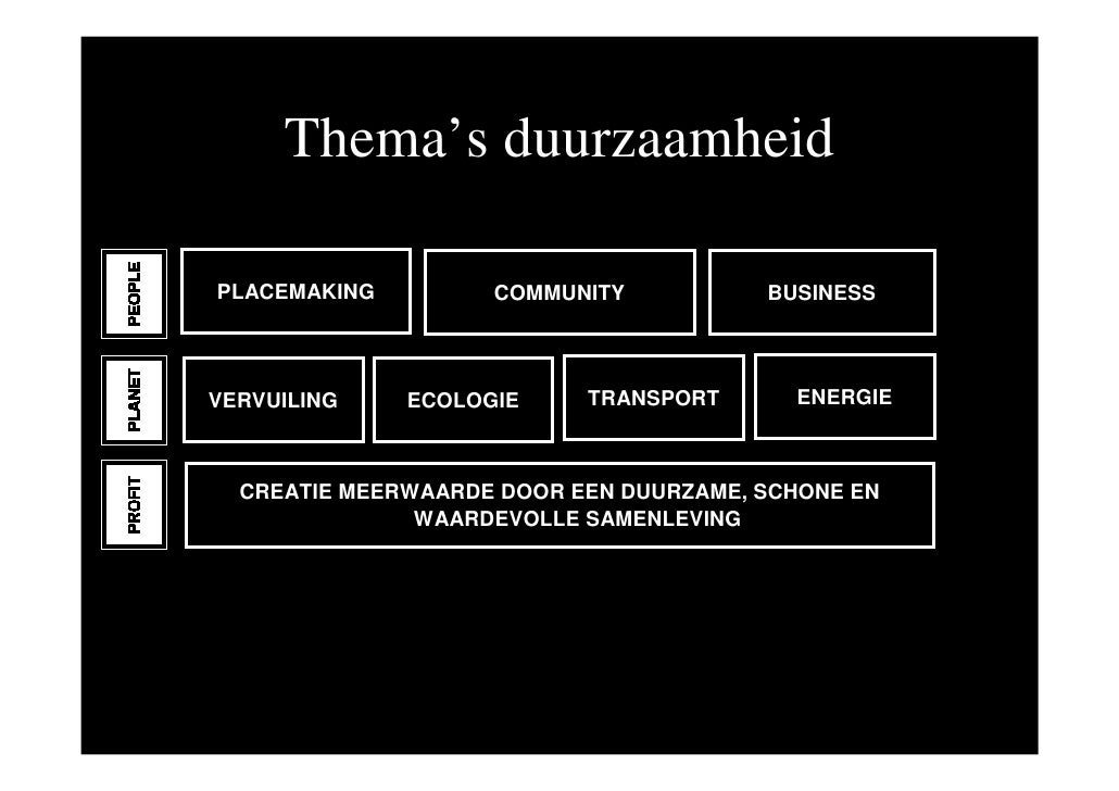 Thema's duurzaamheid  PLACEMAKING         COMMUNITY           BUSINESS     VERVUILING    ECOLOGIE     TRANSPORT      ENERG...