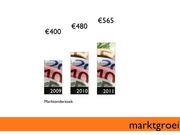 €863       €962€480 €460   2010       2010       2010       2010Markt-    Deloitte   TV         Onlineonderzoe...