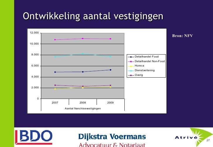 Ontwikkeling aantal vestigingen Bron: NFV