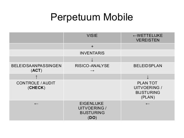 Perpetuum Mobile                          VISIE        ←WETTELIJKE                                        VEREISTEN       ...
