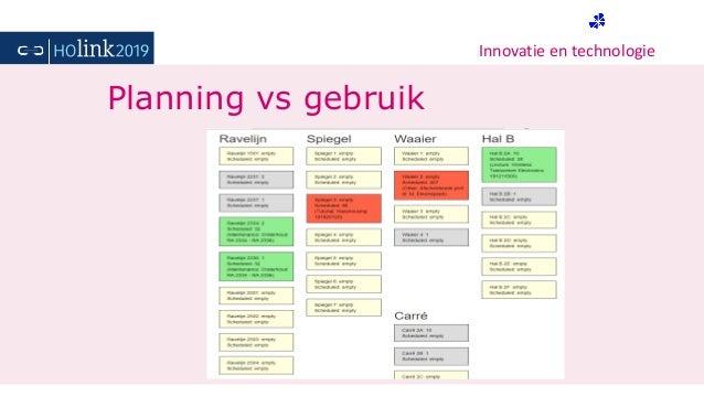 Innovatie en technologie Planning vs gebruik