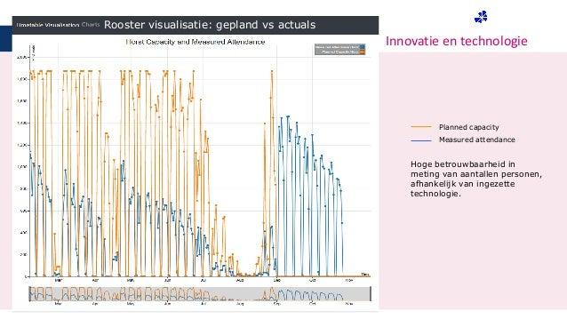 Innovatie en technologie Planned capacity Measured attendance Rooster visualisatie: gepland vs actuals Hoge betrouwbaarhei...