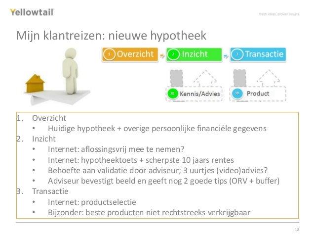 Presentatie hypotheekdistributie strategie for Hypotheek aflossingsvrij