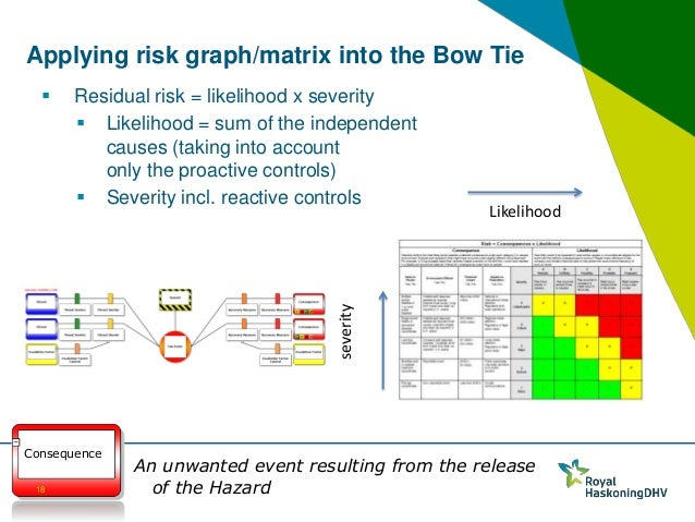 bow tie methodology for operational safety  u0026 risk management