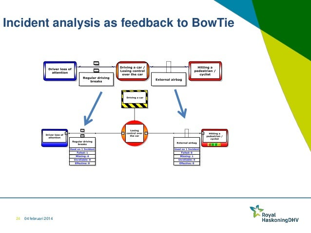 Bow Tie Methodology For Operational Safety Risk Management