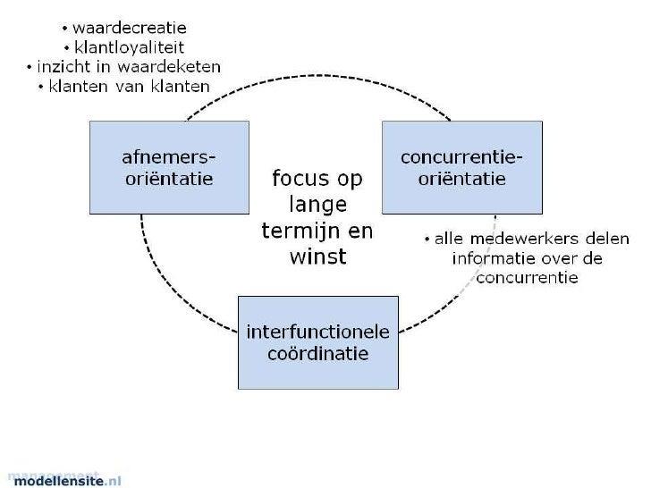 Presentatie model marktorientatie_narver_slaters