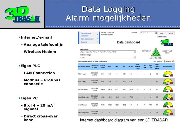 4 20 Ma Data Logger : Presentatie nalco green water meets it maart