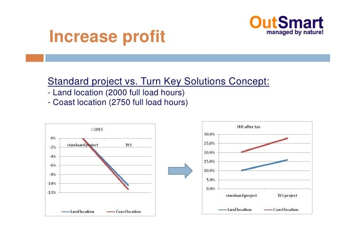 Increase profit  Standard project vs. Turn Key Solutions Concept: - Land location (2000 full load hours) - Coast location ...
