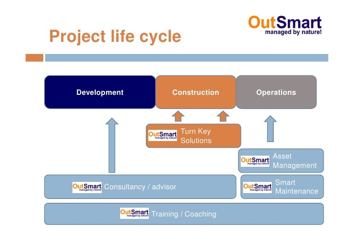 Project life cycle      Development              Construction     Operations                                      Turn Key...