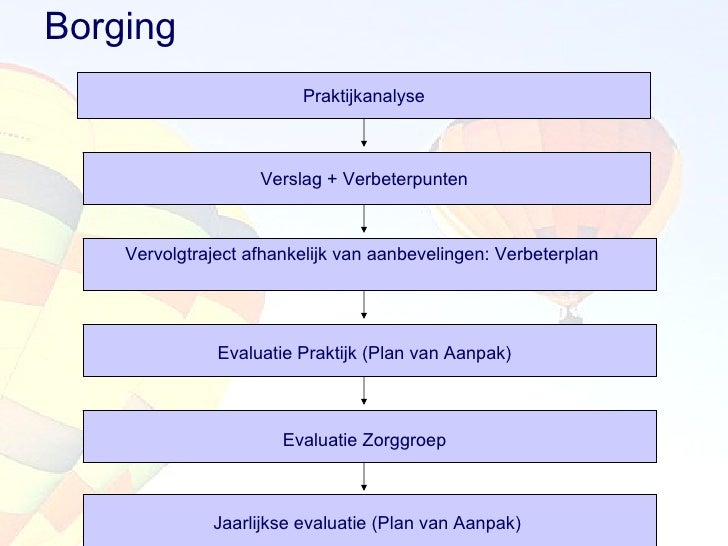 plan van aanpak verbeterplan Presentatie praktijkanalyse copd partner in z2011 plan van aanpak verbeterplan