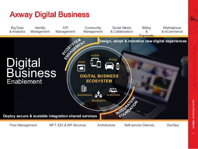 Digital Business Enablement Design, adopt & monetize new digital experiences Deploy secure & scalable integration shared s...