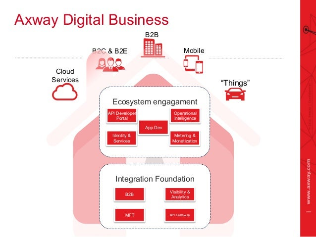 "Axway's Digital Business construction ""Things"" Cloud Services B2B MobileB2C & B2E Axway Digital Business Ecosystem engagam..."