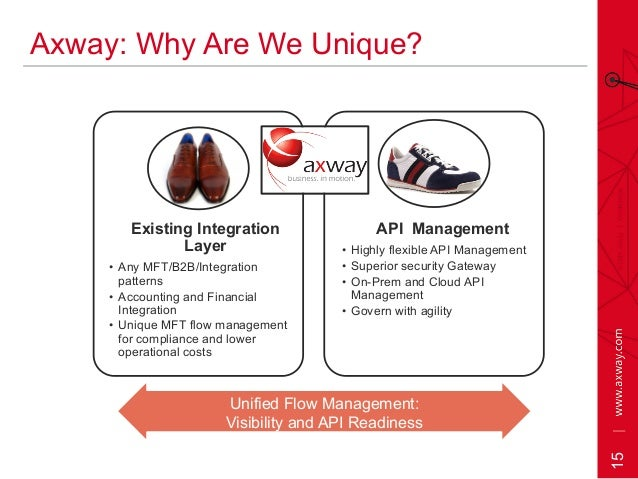 15 Axway: Why Are We Unique? Existing Integration Layer • Any MFT/B2B/Integration patterns • Accounting and Financial In...