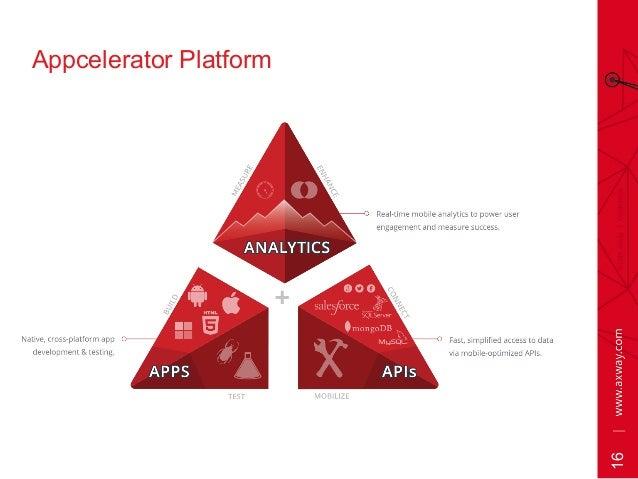 16 Appcelerator Platform