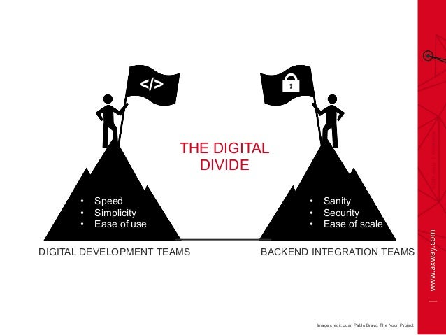 </> DIGITAL DEVELOPMENT TEAMS BACKEND INTEGRATION TEAMS • Speed • Simplicity • Ease of use • Sanity • Security • Eas...