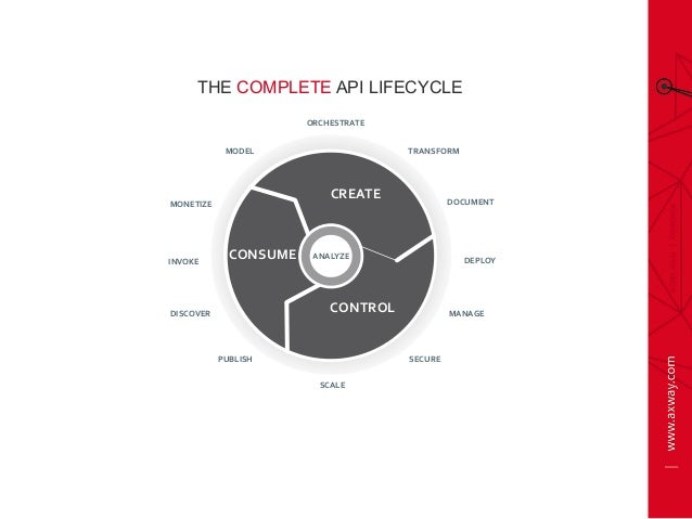 CREATE CONTROL CONSUME ANALYZE MODEL DOCUMENT DEPLOY PUBLISH DISCOVER SECURE MANAGE SCALE INVOKE ORCHESTRATE...