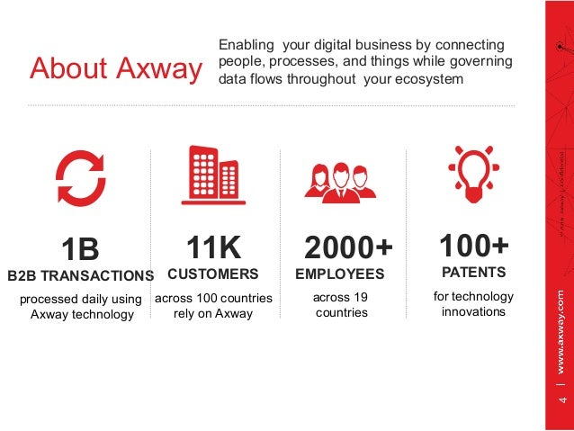 About Axway Enabling your digital business by connecting people, processes, and things while governing data flows througho...
