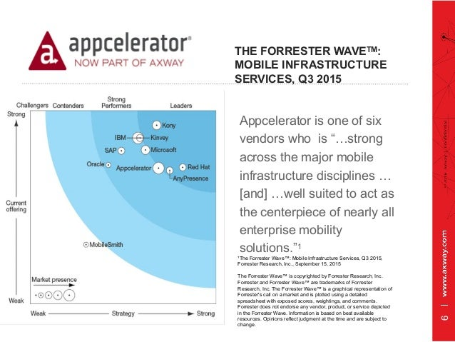 """THE FORRESTER WAVETM: MOBILE INFRASTRUCTURE SERVICES, Q3 2015 Appcelerator is one of six vendors who is """"…strong across th..."""