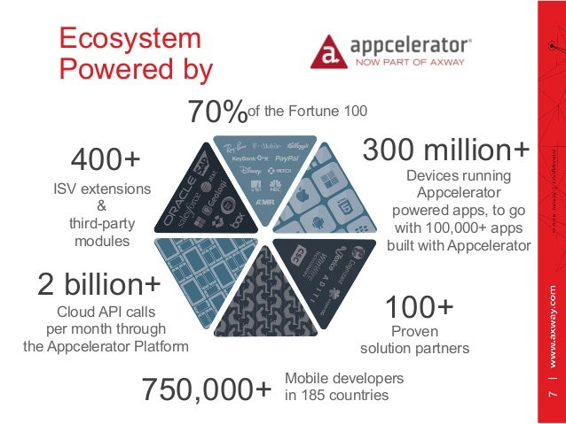 400+ ISV extensions & third-party modules 100+ Proven solution partners Mobile developers in 185 countries 300 million+ De...