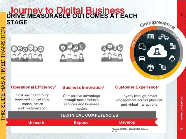 9 Operational Efficiency1 Business Innovation1 Competitive advantage through new products, services and business models Co...