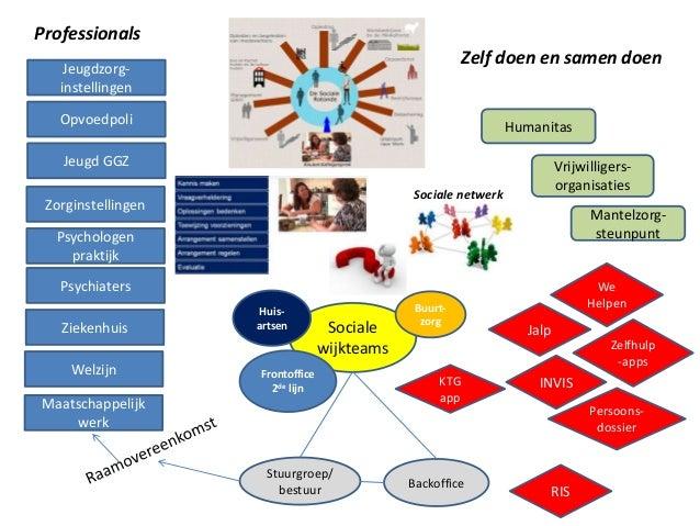 sociale kaart betekenis Sociale Kaart Kinderdagverblijf Voorbeeld | Ritchie
