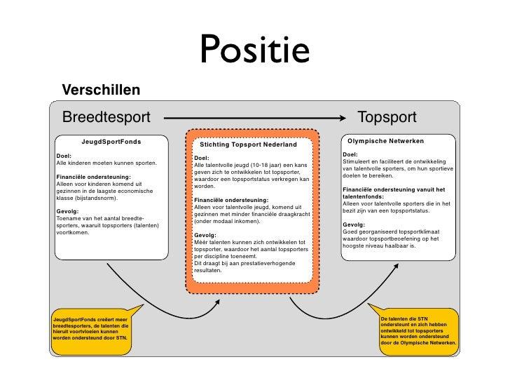 Positie    Verschillen    Breedtesport                                                                                 Top...