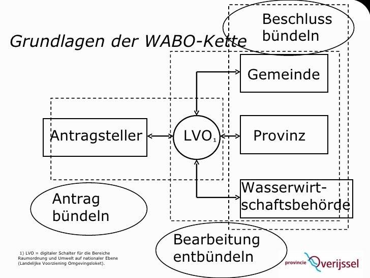 Beschluss Grundlagen der WABO-Kette                                     bündeln                                           ...