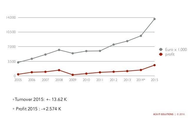 ACA IT-SOLUTIONS   © 2016 0 3.500 7.000 10.500 14.000 2005 2006 2007 2008 2009 2010 2011 2012 2013 2014* 2015 Euro x 1.000...
