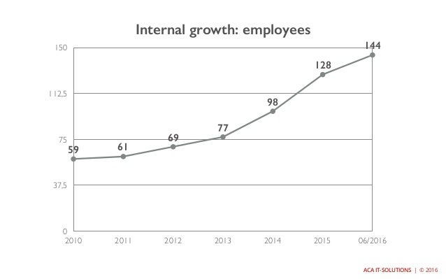 ACA IT-SOLUTIONS   © 2016 Internal growth: employees 0 37,5 75 112,5 150 2010 2011 2012 2013 2014 2015 06/2016 59 61 69 77...