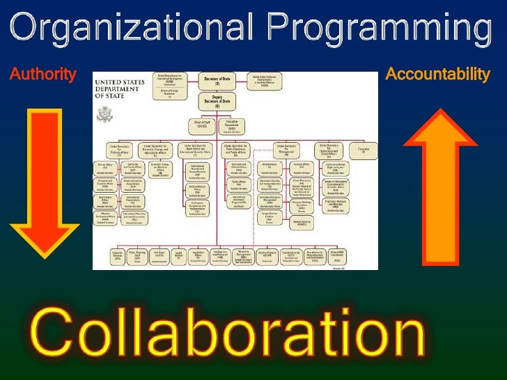 Organizational Programming<br />Authority<br />Accountability<br />Collaboration<br />