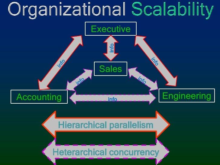 Organizational Scalability<br />Executive<br />info<br />info<br />info<br />Sales<br />info<br />info<br />Engineering<br...