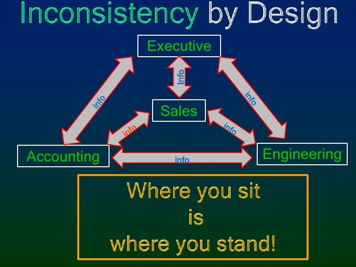 Inconsistency by Design<br />Executive<br />info<br />info<br />info<br />Sales<br />info<br />info<br />Engineering<br />...