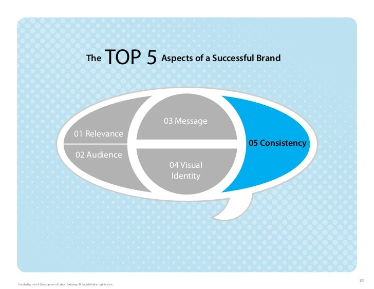 The             TOP 5 Aspects of a Successful Brand                                                                       ...