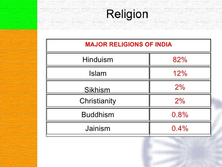 Indian At A Glance - 7 major religions