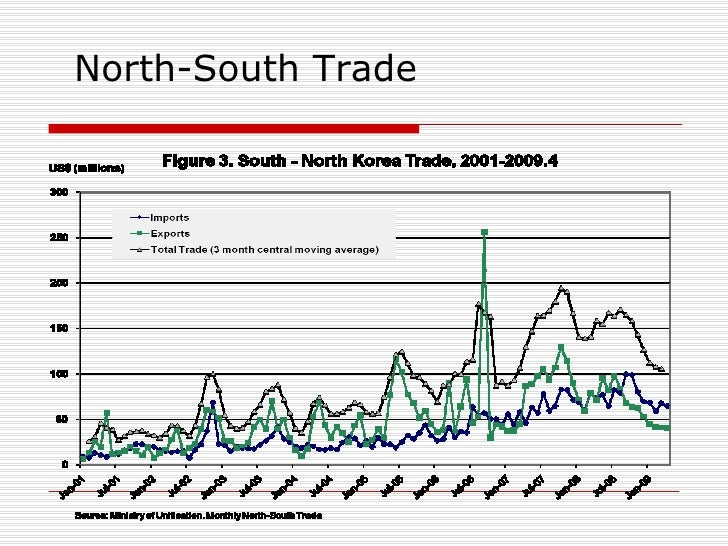 the political economy of south korea South korea over the past four decades has demonstrated incredible economic growth and global integration to become a high-tech industrialized economy in the 1960s, gdp per capita was comparable .