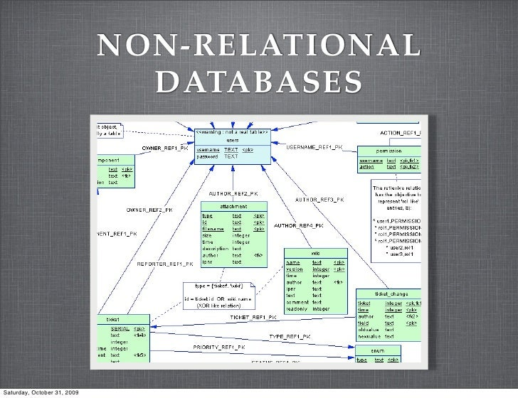 NON-RELATIONAL                                DATABASES     Saturday, October 31, 2009
