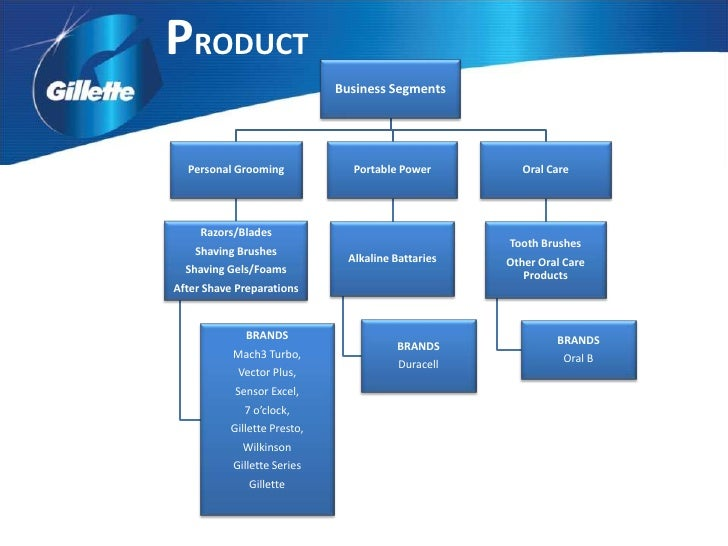 gillette 5 forces analysis Financial analysis of gillette  [5] in light of the  trends and forces different product price points provide some insulation against recession.