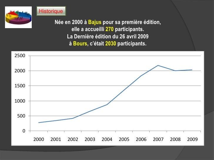 Historique<br />Née en 2000 à Bajus pour sa première édition,elle a accueilli 270 participants.<br />La Dernière édition d...