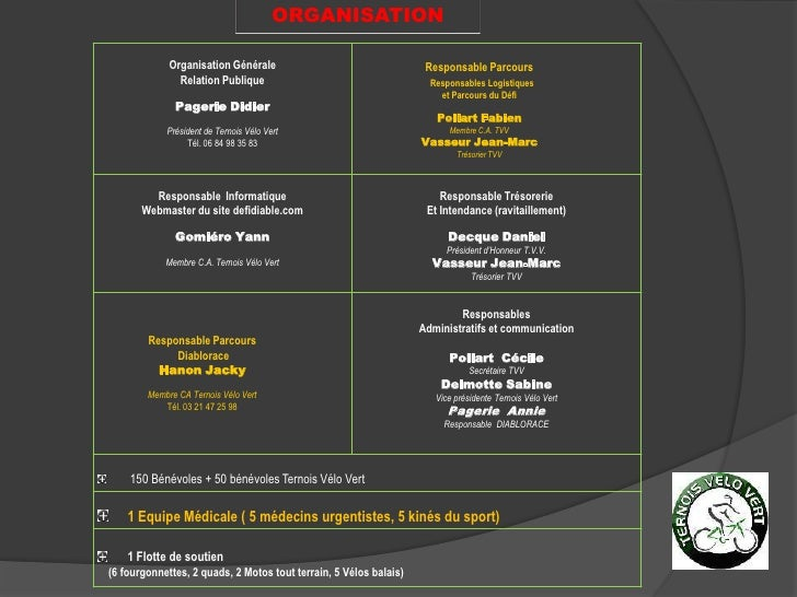 ORGANISATION<br />Responsable Parcours<br />Responsables Logistiques <br />et Parcours du Défi<br />PollartFabien<br />Mem...