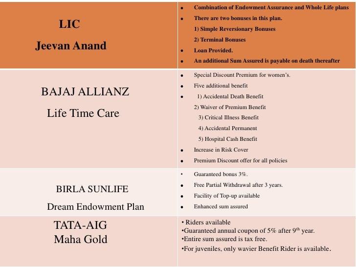 summer training project report on bajaj allianz life insurance View shalini sharma's profile on bajaj allianz life insurance co ltd completed 6 months summer training project on recruitment process in allianz life.