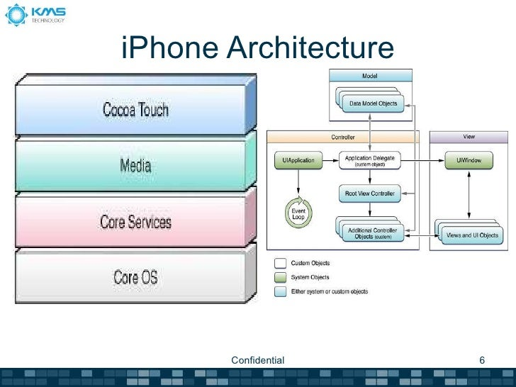 Windows phone 7 v s ios development for Windows 7 architecture