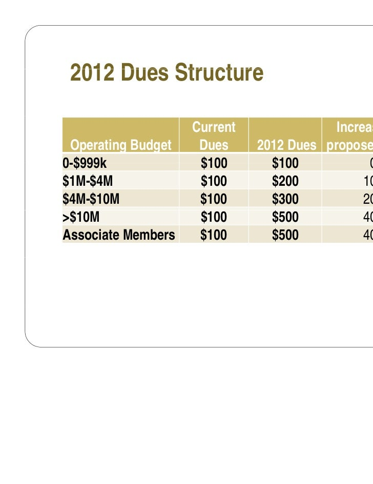 2012 Dues Structure                    Current               Increase in Fee Operating Budget    Dues     2012 Dues propos...