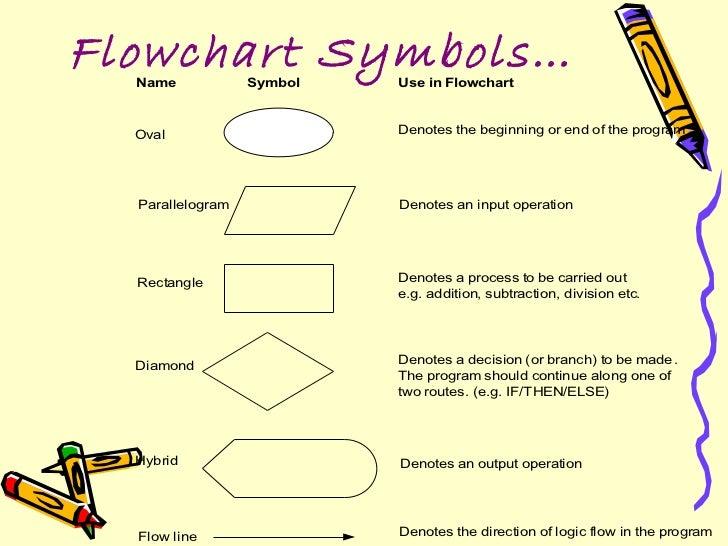 parallelogram flowchart - photo #39
