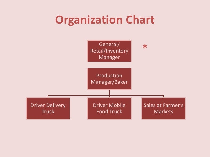 our people organization organizational chart autos post