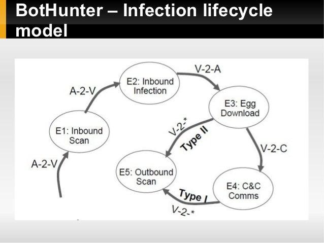 BotHunter – Infection lifecyclemodel