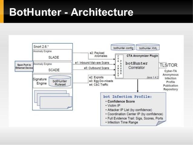 BotHunter - Architecture